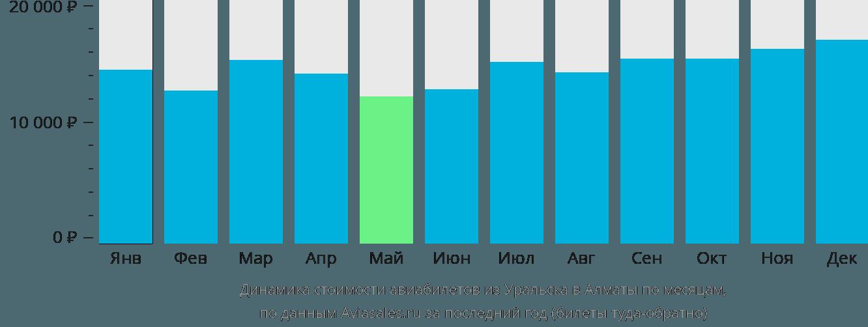 Динамика стоимости авиабилетов из Уральска в Алматы по месяцам