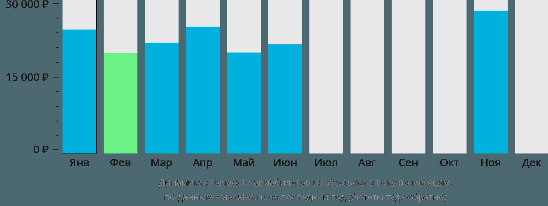 Динамика стоимости авиабилетов из Уральска в Баку по месяцам