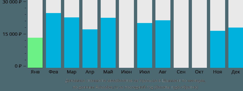 Динамика стоимости авиабилетов из Уральска в Шымкент по месяцам