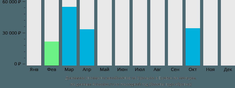 Динамика стоимости авиабилетов из Уральска в Ереван по месяцам