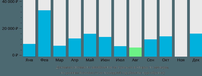Динамика стоимости авиабилетов из Уральска в Атырау по месяцам