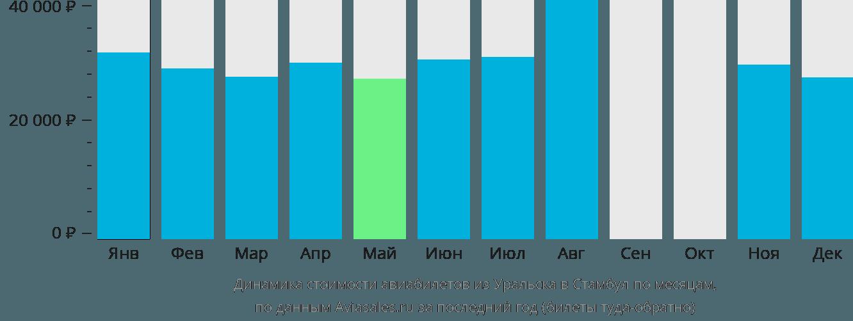Динамика стоимости авиабилетов из Уральска в Стамбул по месяцам