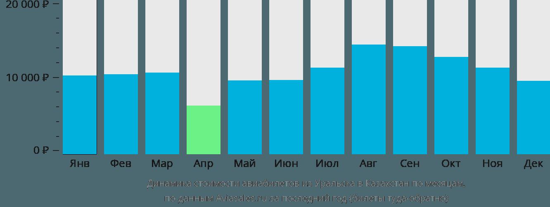 Динамика стоимости авиабилетов из Уральска в Казахстан по месяцам