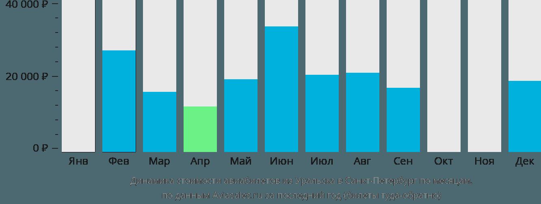 Динамика стоимости авиабилетов из Уральска в Санкт-Петербург по месяцам