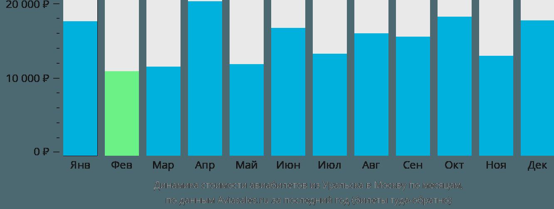 Динамика стоимости авиабилетов из Уральска в Москву по месяцам