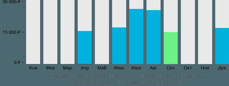 Динамика стоимости авиабилетов из Уральска в Минеральные Воды по месяцам