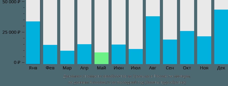 Динамика стоимости авиабилетов из Уральска в Россию по месяцам