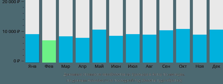 Динамика стоимости авиабилетов из Уральска в Актау по месяцам
