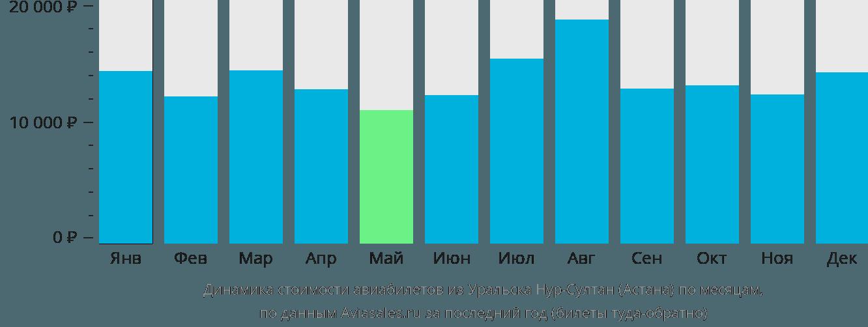 Динамика стоимости авиабилетов из Уральска Нур-Султан (Астана) по месяцам