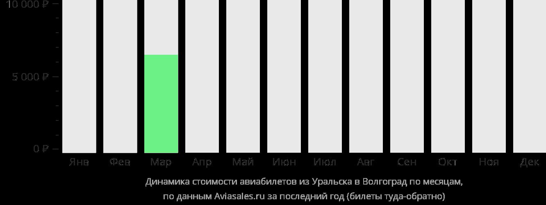 Динамика стоимости авиабилетов из Уральска в Волгоград по месяцам