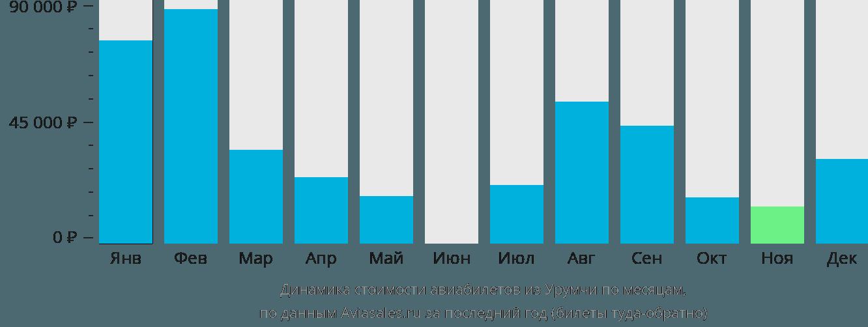 Динамика стоимости авиабилетов из Урумчи по месяцам