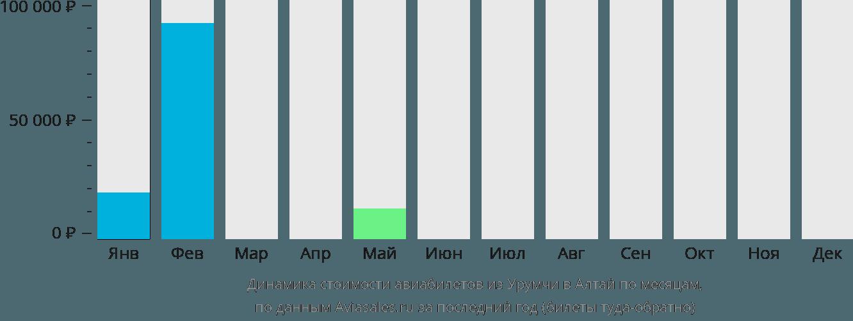 Динамика стоимости авиабилетов из Урумчи в Алтай по месяцам