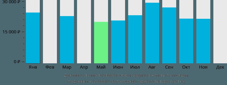 Динамика стоимости авиабилетов из Урумчи в Алматы по месяцам