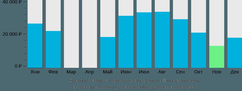 Динамика стоимости авиабилетов из Урумчи в Пекин по месяцам