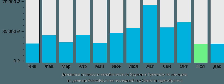 Динамика стоимости авиабилетов из Урумчи в Гуанчжоу по месяцам