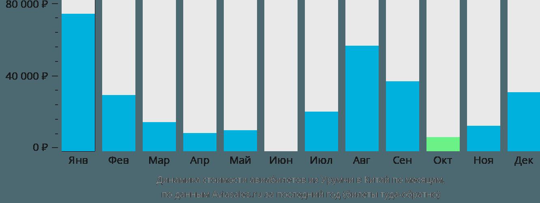 Динамика стоимости авиабилетов из Урумчи в Китай по месяцам