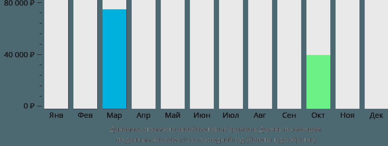 Динамика стоимости авиабилетов из Урумчи в Далянь по месяцам