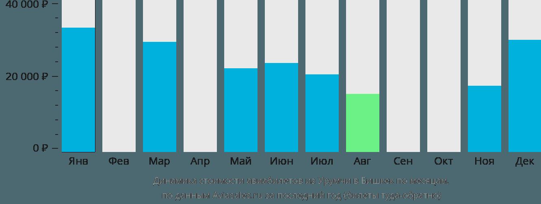 Динамика стоимости авиабилетов из Урумчи в Бишкек по месяцам