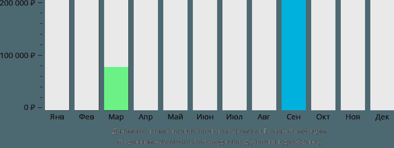 Динамика стоимости авиабилетов из Урумчи в Грузию по месяцам