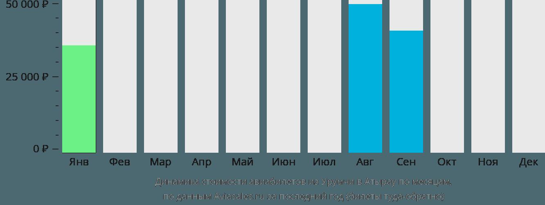 Динамика стоимости авиабилетов из Урумчи в Атырау по месяцам