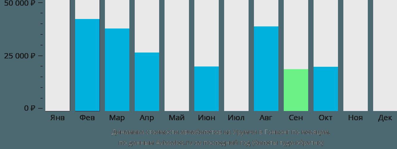 Динамика стоимости авиабилетов из Урумчи в Гонконг по месяцам