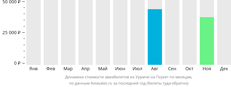 Динамика стоимости авиабилетов из Урумчи на Пхукет по месяцам