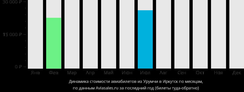 Динамика стоимости авиабилетов из Урумчи в Иркутск по месяцам