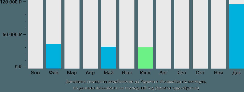 Динамика стоимости авиабилетов из Урумчи в Исламабад по месяцам