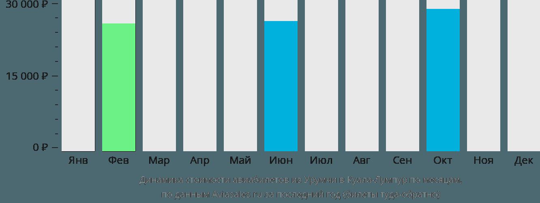 Динамика стоимости авиабилетов из Урумчи в Куала-Лумпур по месяцам