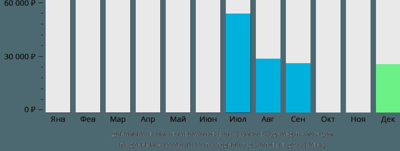 Динамика стоимости авиабилетов из Урумчи в Худжанд по месяцам