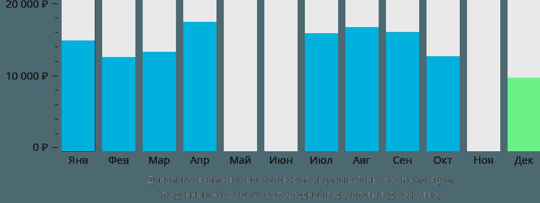 Динамика стоимости авиабилетов из Урумчи в Ланьчжоу по месяцам