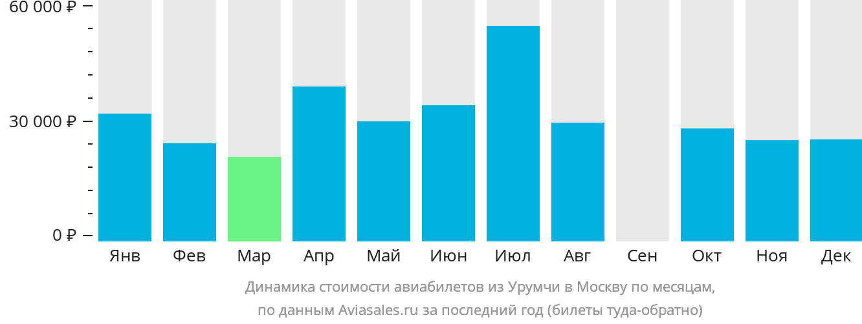 Динамика стоимости авиабилетов из Урумчи в Москву по месяцам