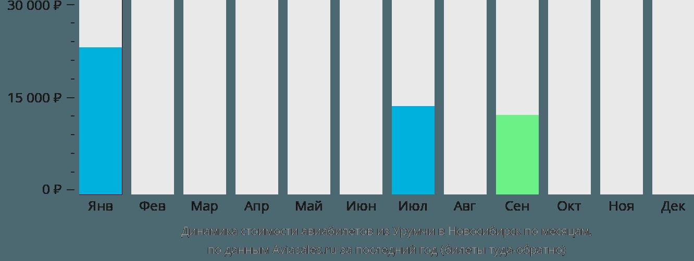 Динамика стоимости авиабилетов из Урумчи в Новосибирск по месяцам