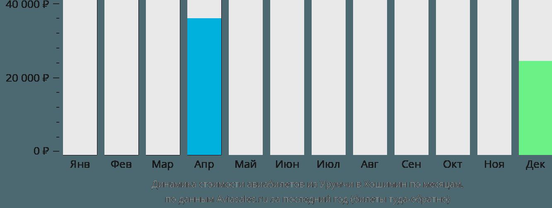 Динамика стоимости авиабилетов из Урумчи в Хошимин по месяцам