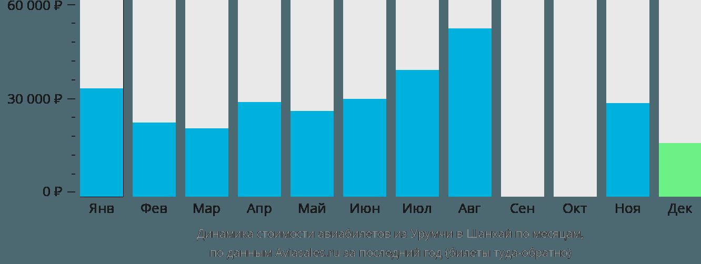 Динамика стоимости авиабилетов из Урумчи в Шанхай по месяцам