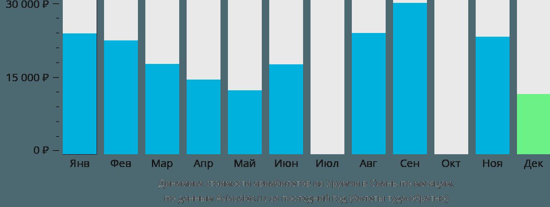 Динамика стоимости авиабилетов из Урумчи в Сиань по месяцам