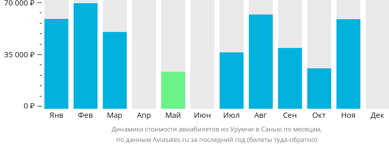 Динамика стоимости авиабилетов из Урумчи в Санью по месяцам
