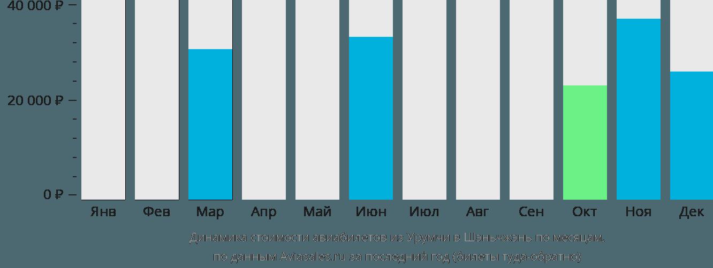 Динамика стоимости авиабилетов из Урумчи в Шэньчжэнь по месяцам