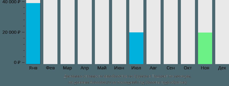 Динамика стоимости авиабилетов из Урумчи в Ташкент по месяцам