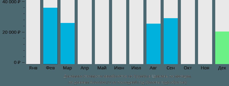 Динамика стоимости авиабилетов из Урумчи в Цзинань по месяцам