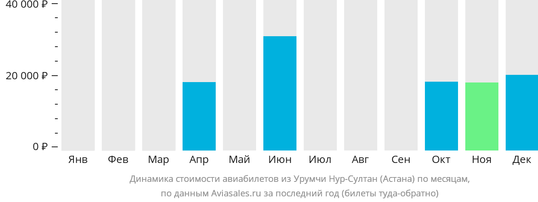 Динамика стоимости авиабилетов из Урумчи в Нур-Султан (Астана) по месяцам