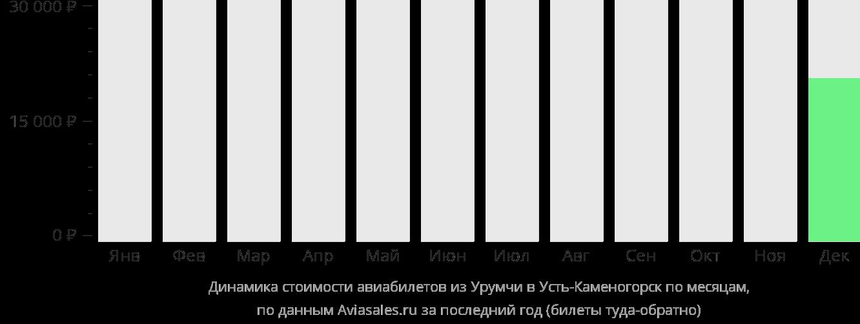 Динамика стоимости авиабилетов из Урумчи в Усть-Каменогорск по месяцам