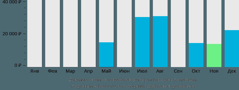 Динамика стоимости авиабилетов из Урумчи в Ухань по месяцам