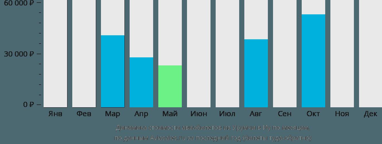 Динамика стоимости авиабилетов из Урумчи в Иу по месяцам