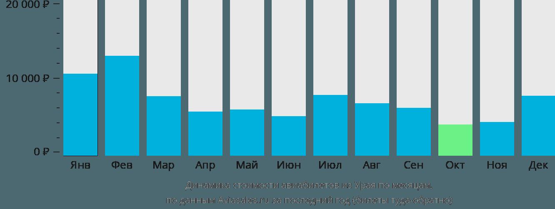 Динамика стоимости авиабилетов из Урая по месяцам