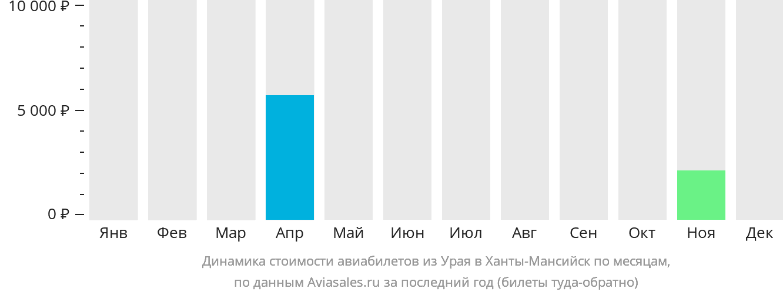 Динамика стоимости авиабилетов из Урая в Ханты-Мансийск по месяцам