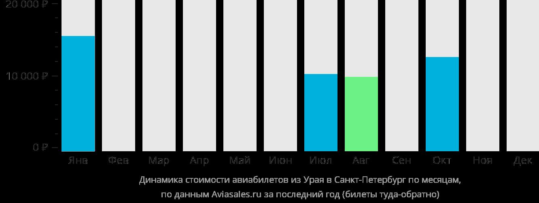 Динамика стоимости авиабилетов из Урая в Санкт-Петербург по месяцам