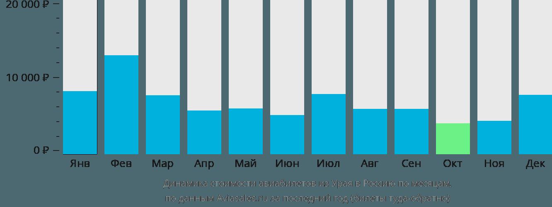 Динамика стоимости авиабилетов из Урая в Россию по месяцам