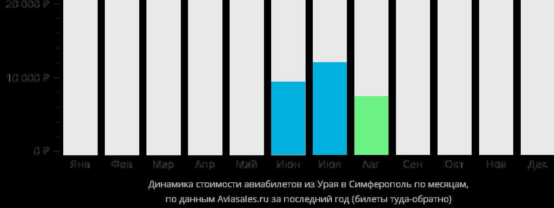 Динамика стоимости авиабилетов из Урая в Симферополь по месяцам
