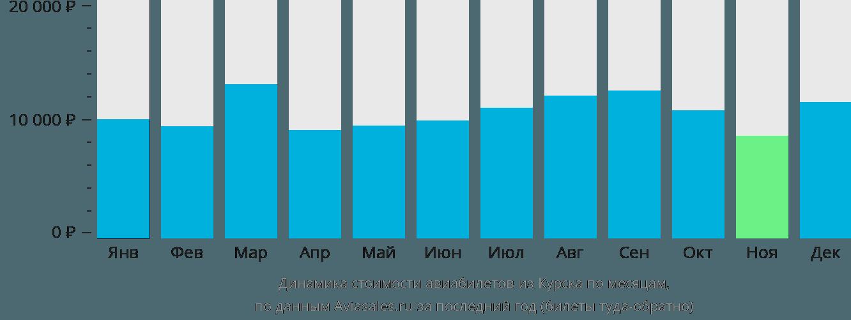 Динамика стоимости авиабилетов из Курска по месяцам